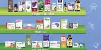 Produse pentru crestere sanatoasa/probiotice/afectiuni diverse